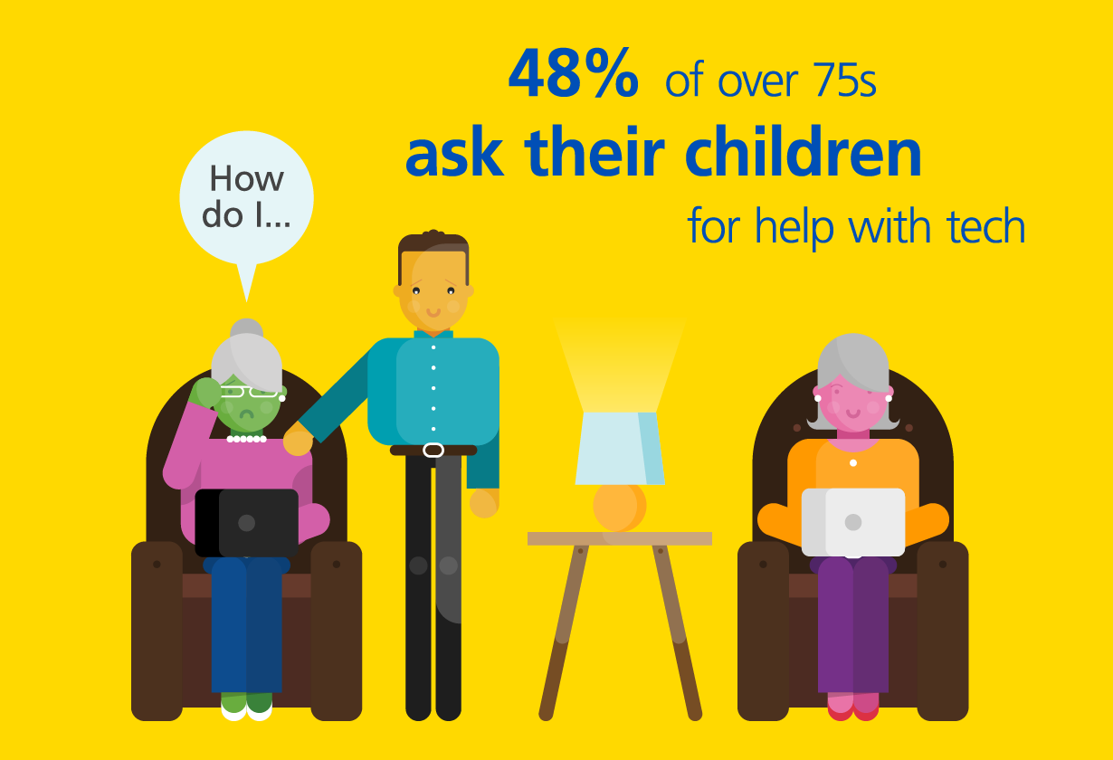48% of over 75's ask their children for help with tech