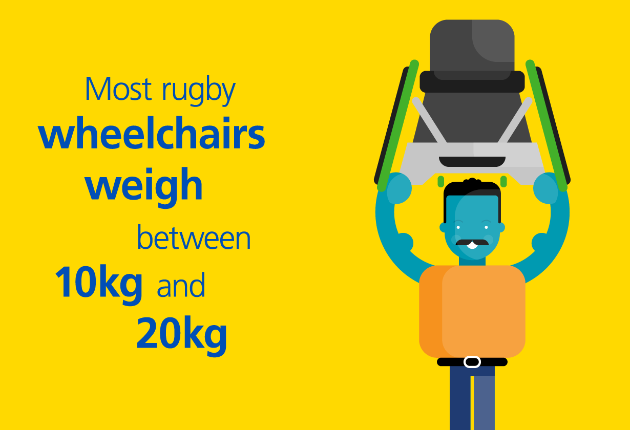 How much do wheelchairs weigh