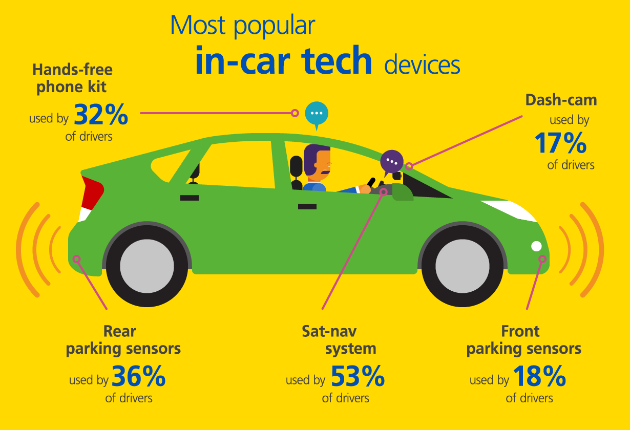 Most popular in-car tech devices
