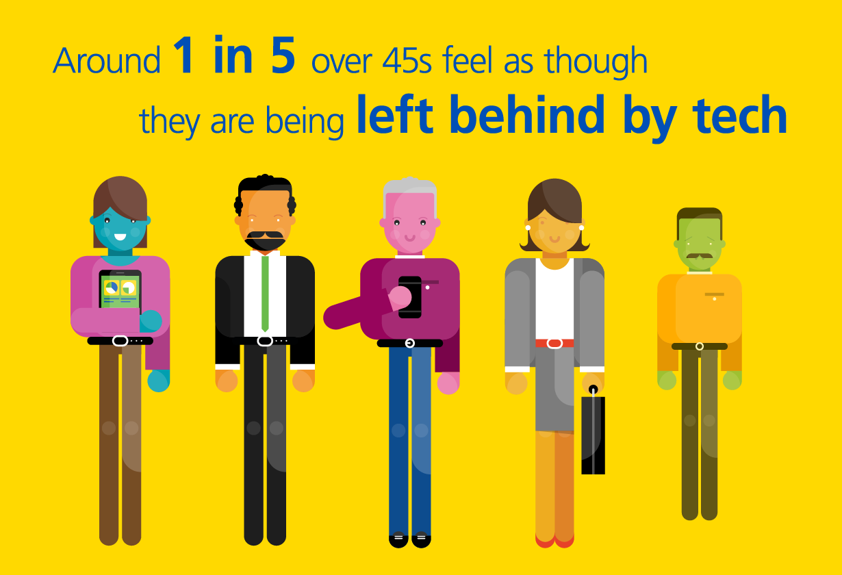 Around 1 in 5 over 45s feel as though they are being left behind by tech