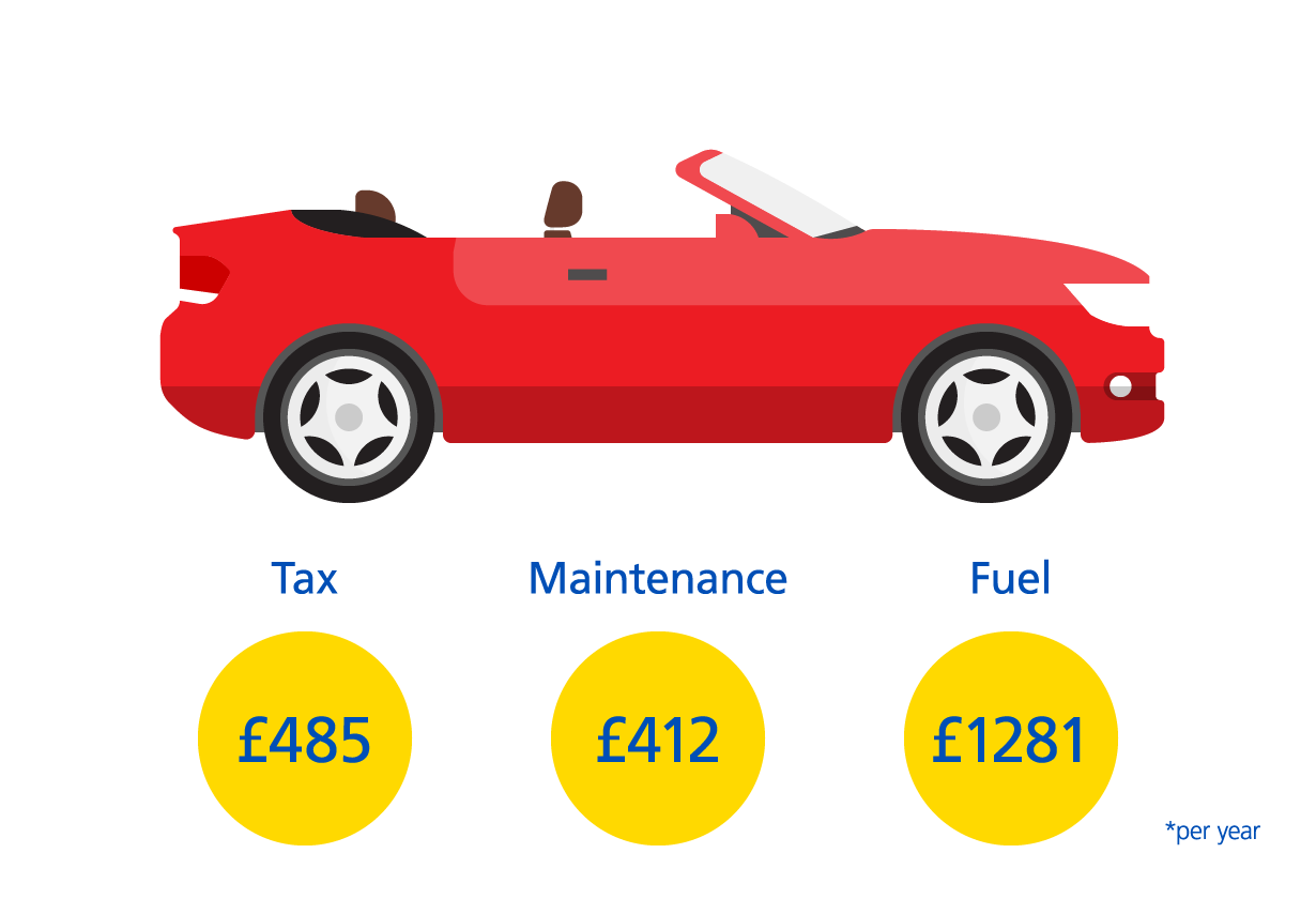 The cost of running a convertible car