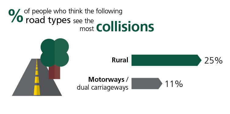 road type collisions