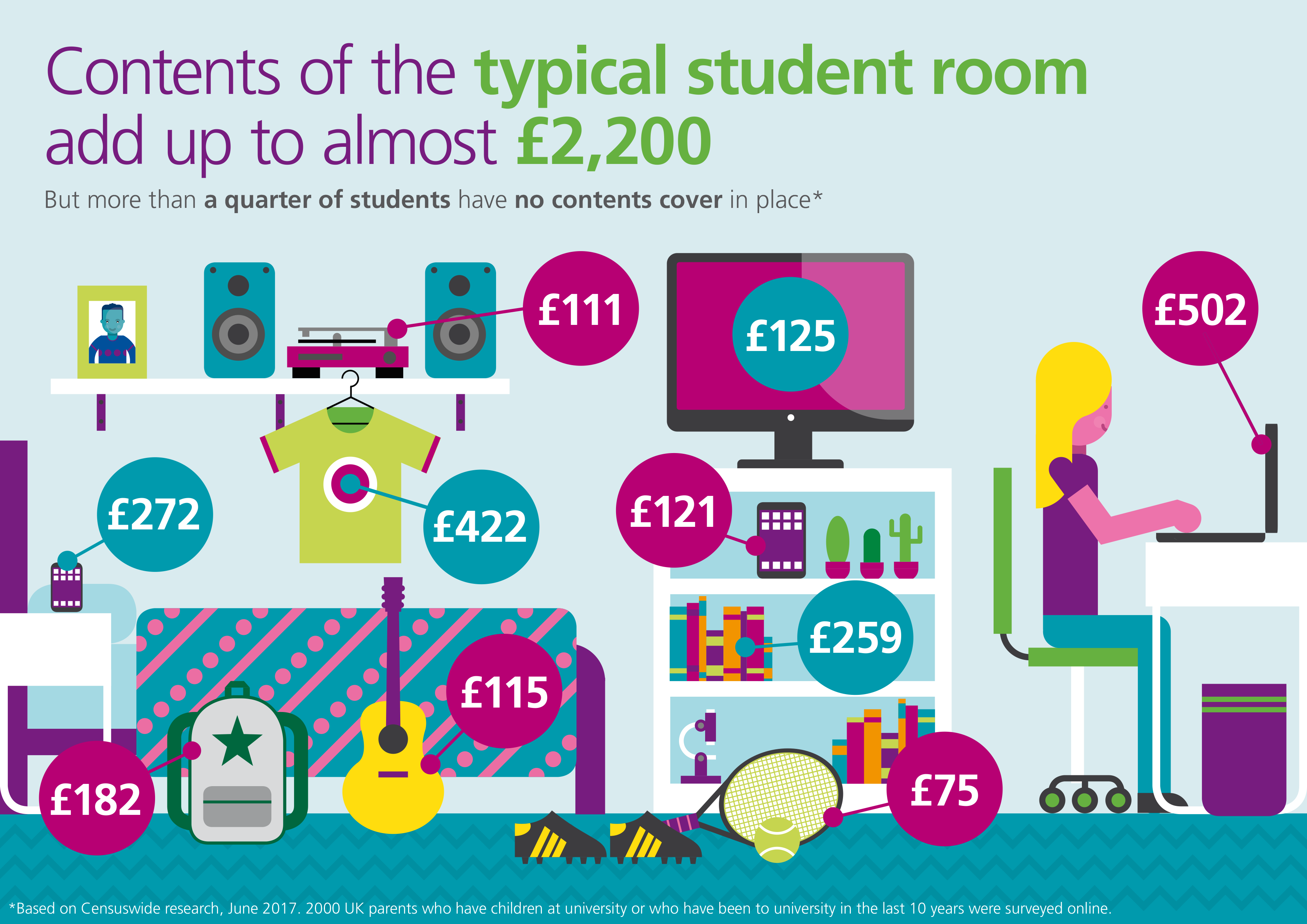 Value of student room contents