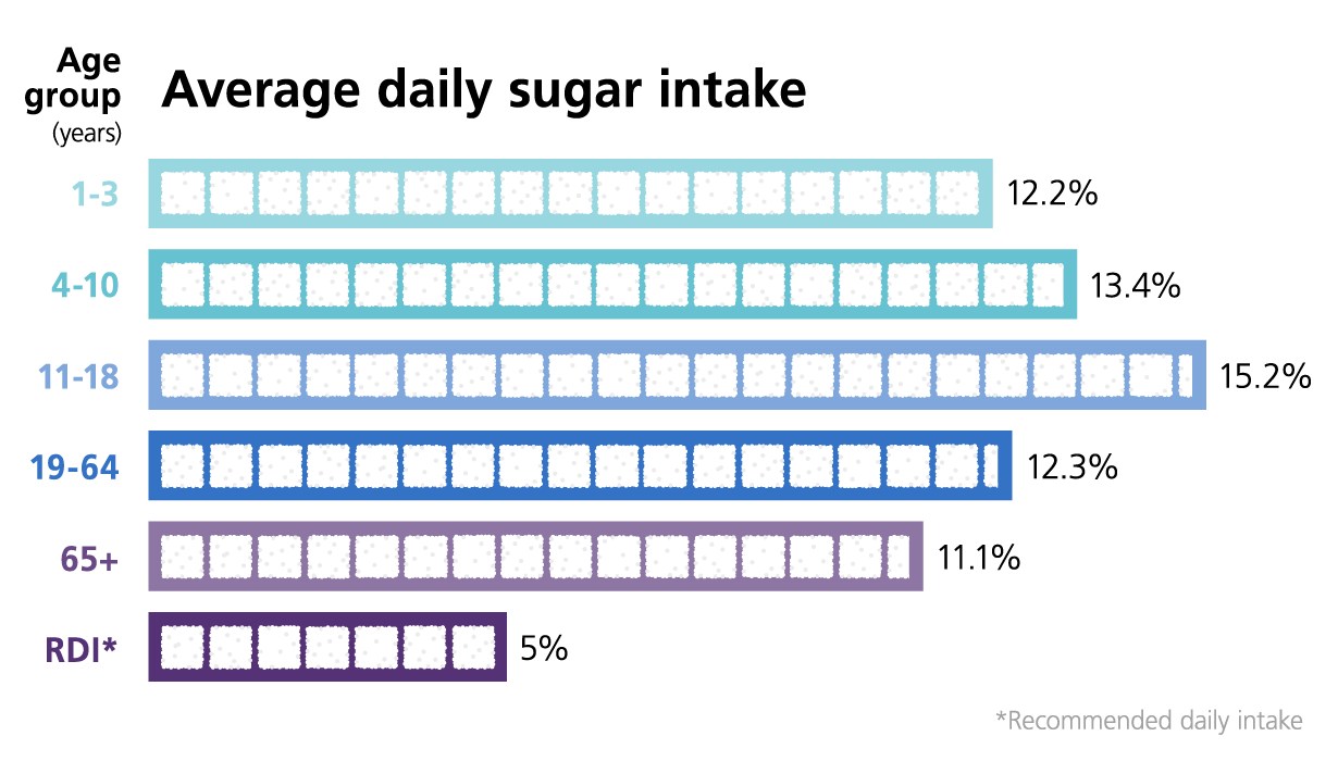 Average daily sugar intake