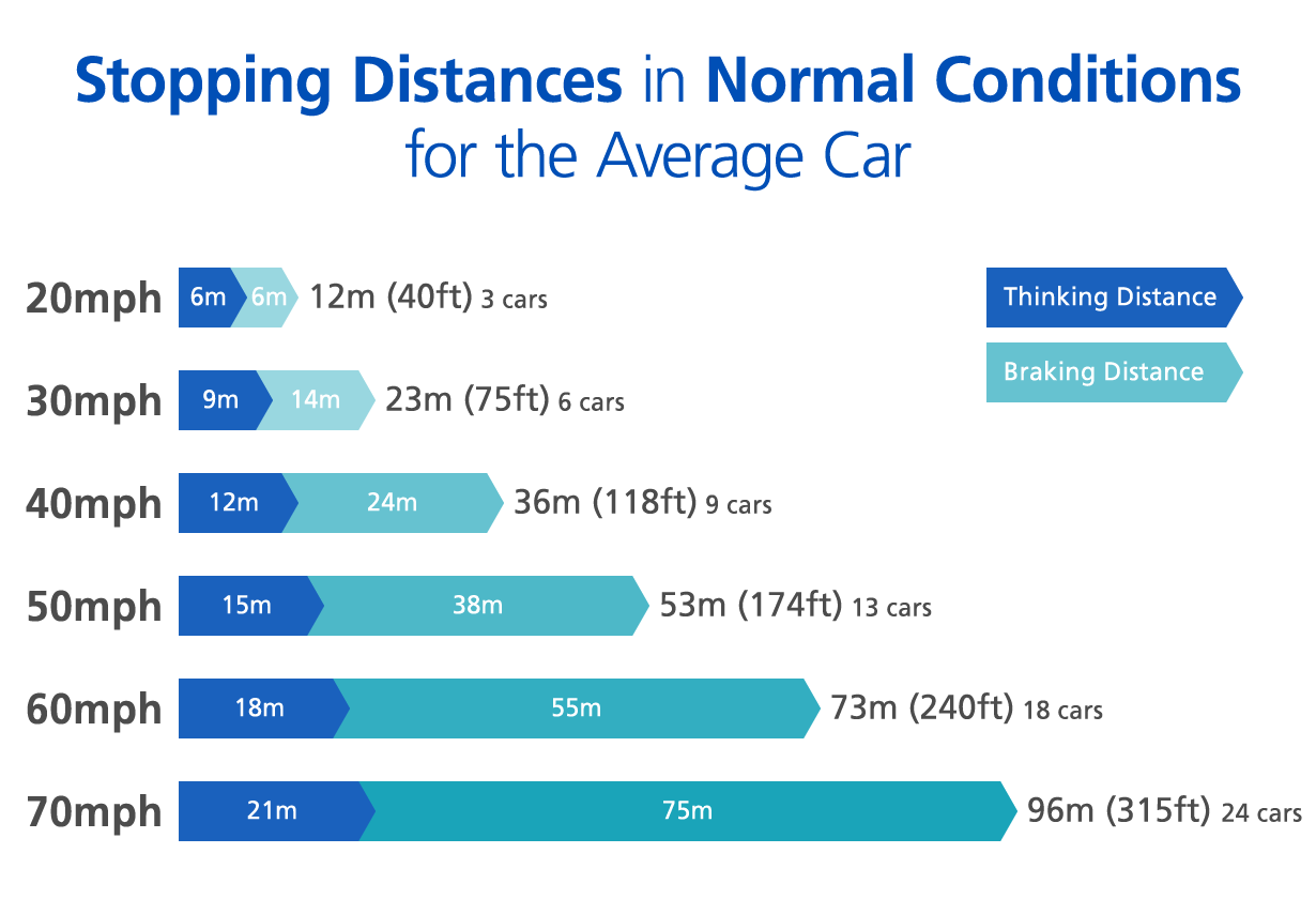 Stopping distances in normal conditions for the average car