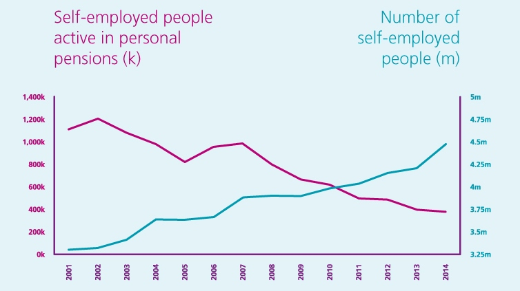 Graph detailing personal pensions vs self-employed people