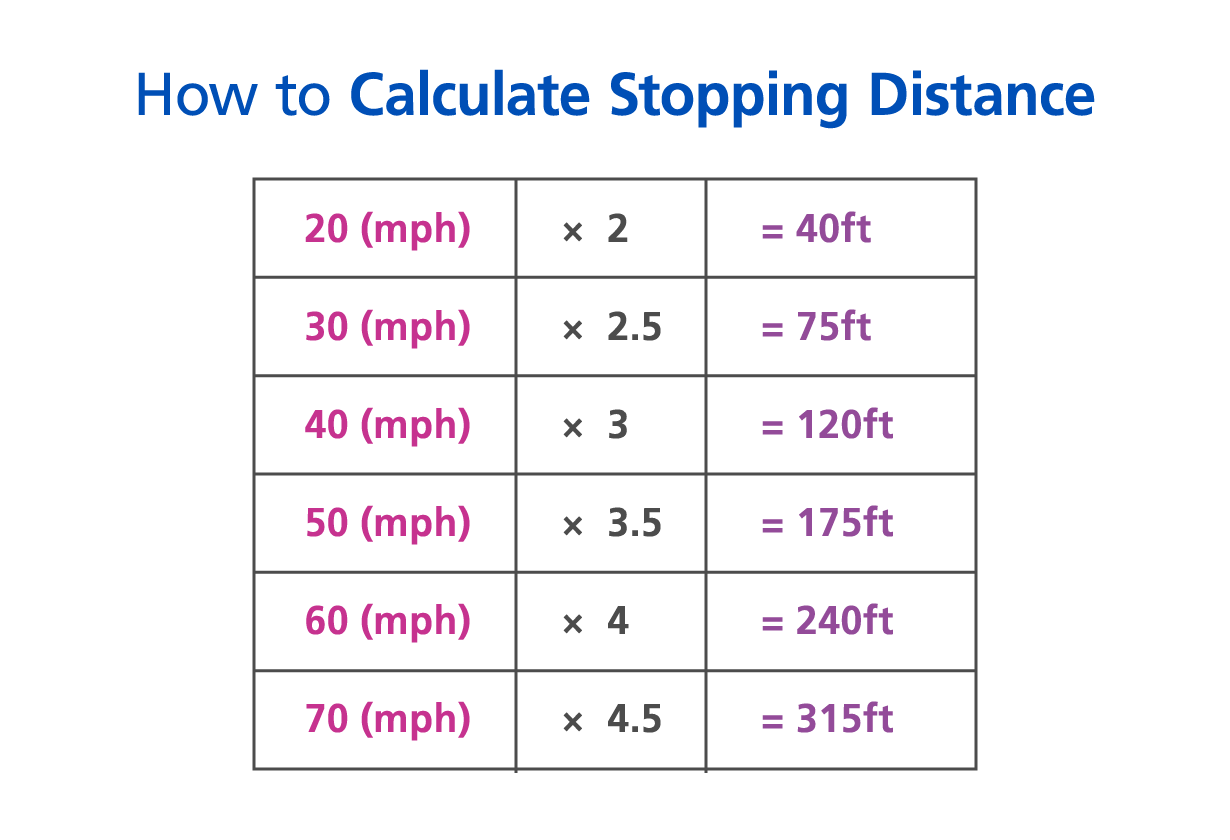 How to calculate stopping distance